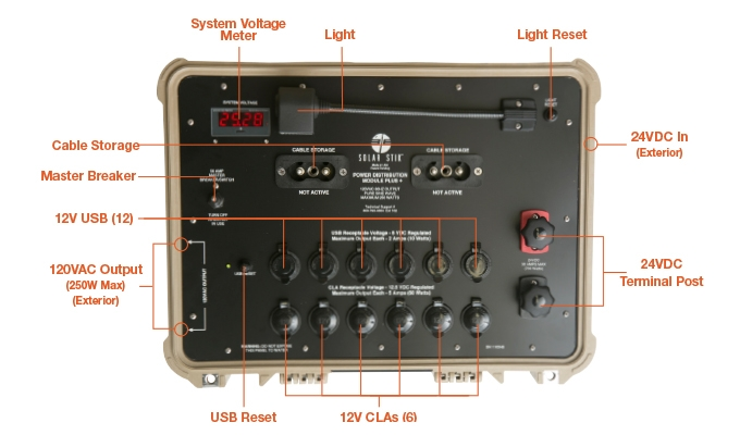 PDM_Plus_24VDC_Faceplate_Callouts