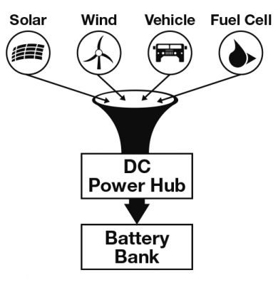 Power_Hub_Funnel_Graphic