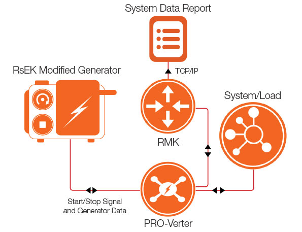 General_PRO-Verter_RMK_RsEK_System_Diagram