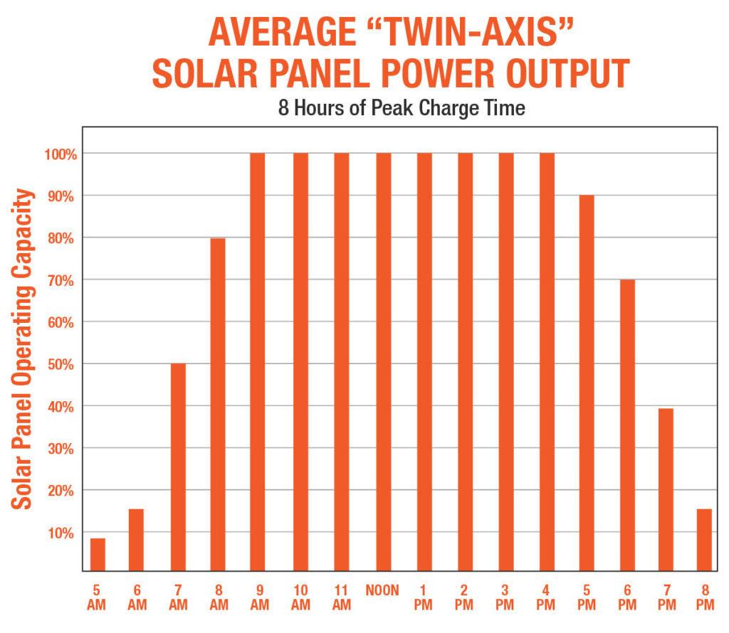 twin-axis-solar-panel-power-output-chart