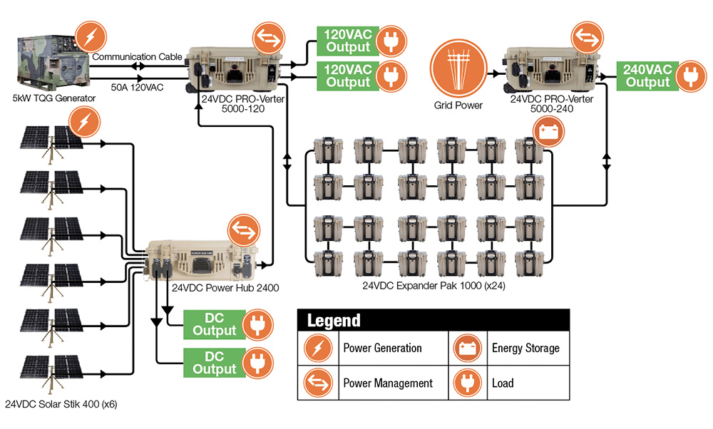 Distributed-Power-Model